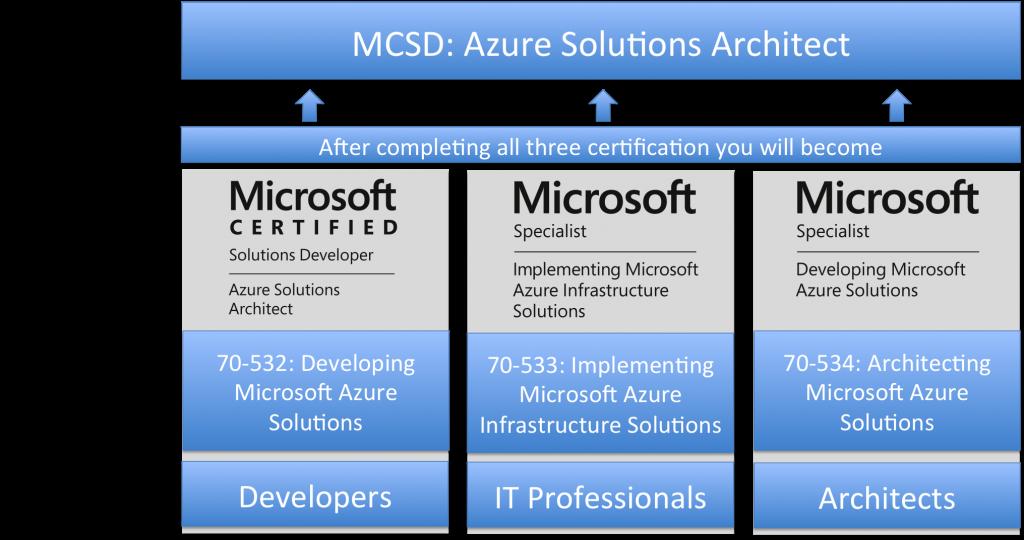 Microsoft Azure Certification Track