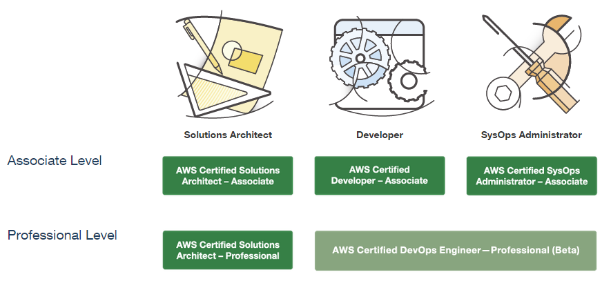 AWS Certification Tracks