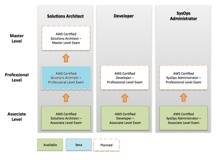 cloudthat-aws-certification-roadmap