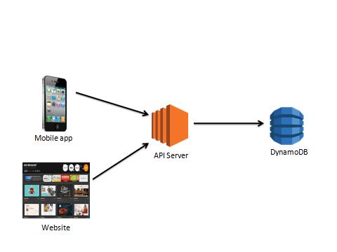 Integrating AWS API Gateway, Lambda and DynamoDB