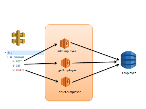 Integrating AWS API Gateway, Lambda and DynamoDB | CloudThat's Blog