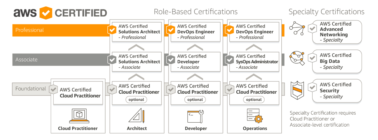 Preparing for Amazon Web Services Certified Solutions Architect ...