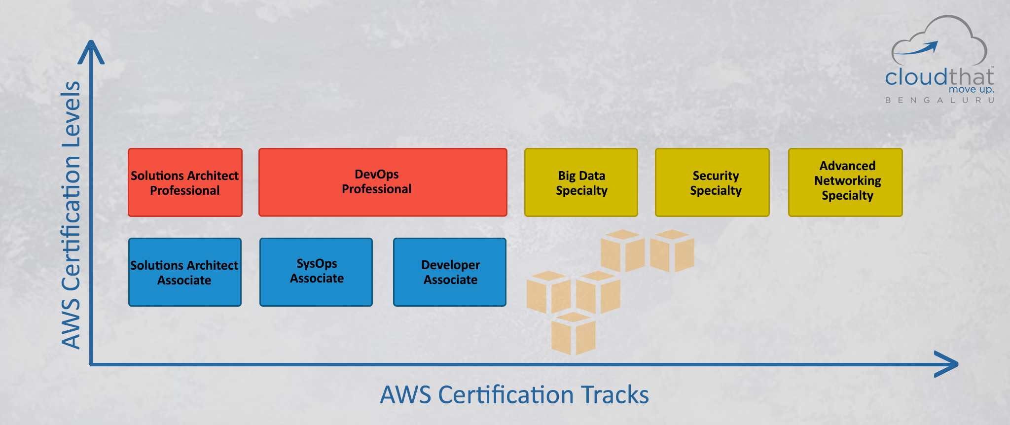 Preparing for Amazon Web Services Certified Solutions