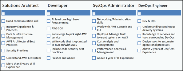 Taking up AWS Career? Know the Whys & Hows | CloudThat's Blog