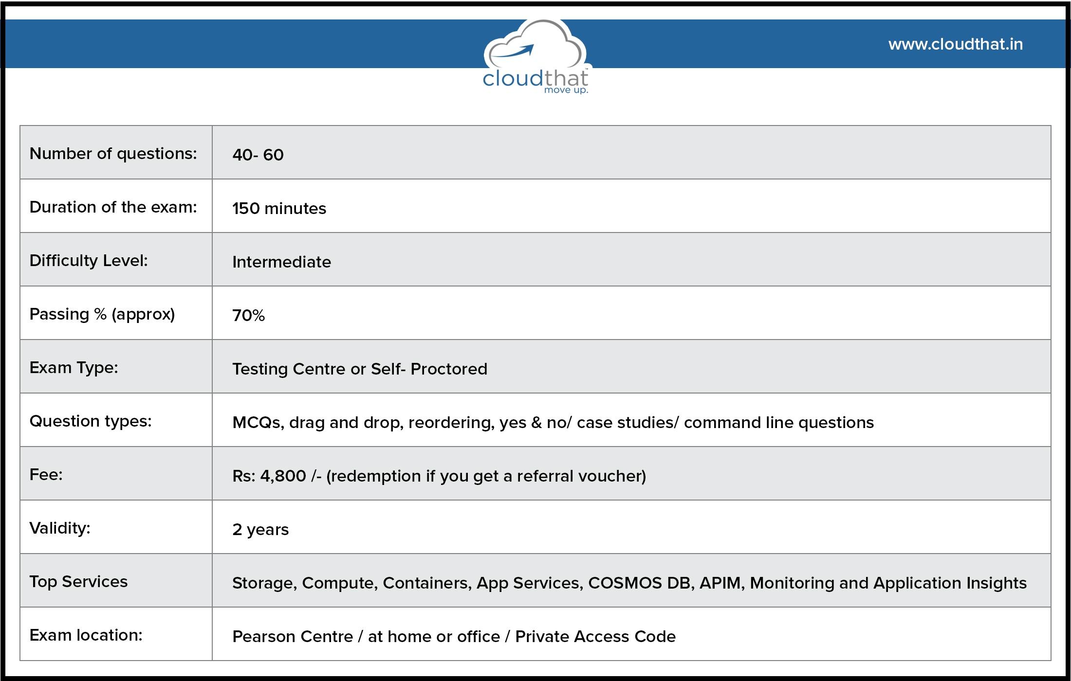 AZ-204 exam pattern table