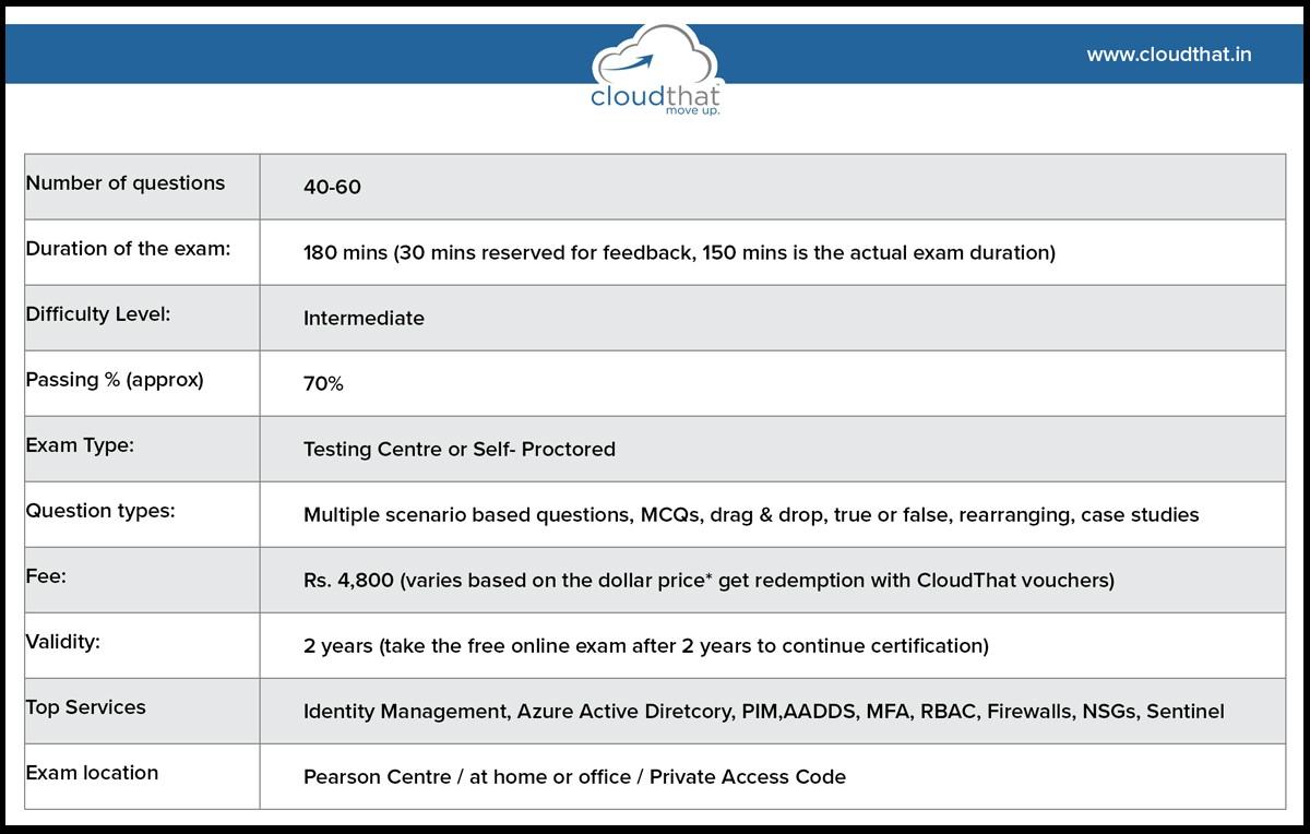 AZ-500 exam pattern Table