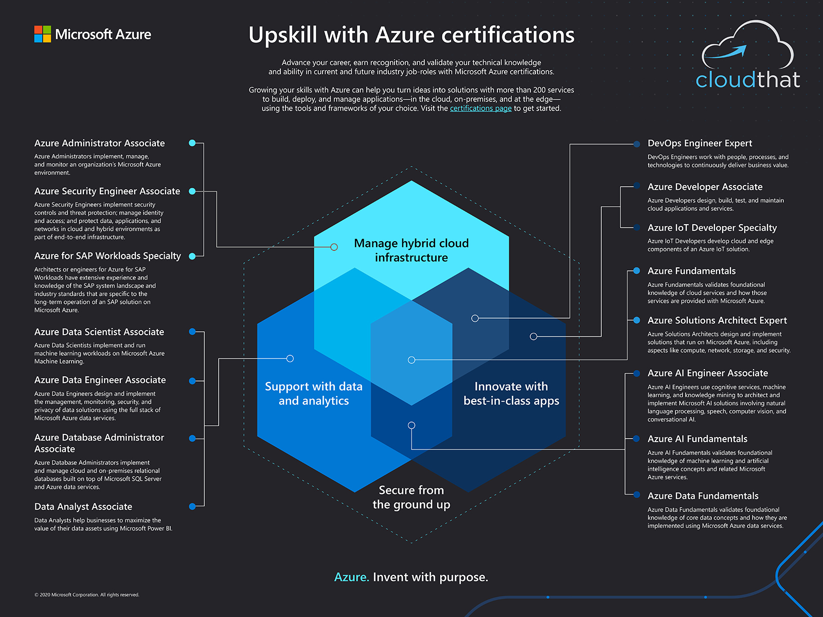 Microsoft Azure Certification Guide: How to Identify the Right Azure Course for You and Your Team?