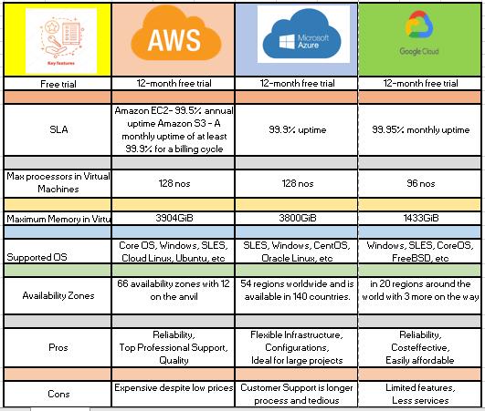 https://d5q4akjun1yjt.cloudfront.net/assets/Cloud_comparision_table.png