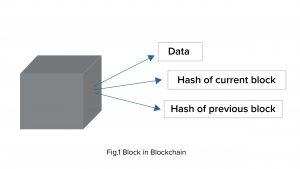 Fig.1-Block in Blockchain