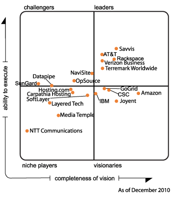 Gartner-magic-quadrant-2010