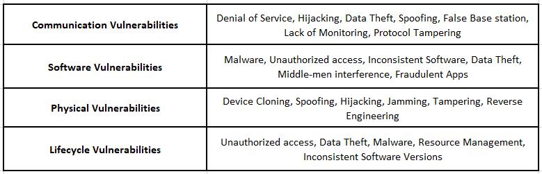 IoT-Security-Vulnerabilities-table