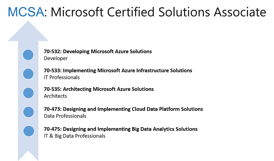 How to become a MCSA / MCSE in Microsoft Azure   CloudThat\'s Blog