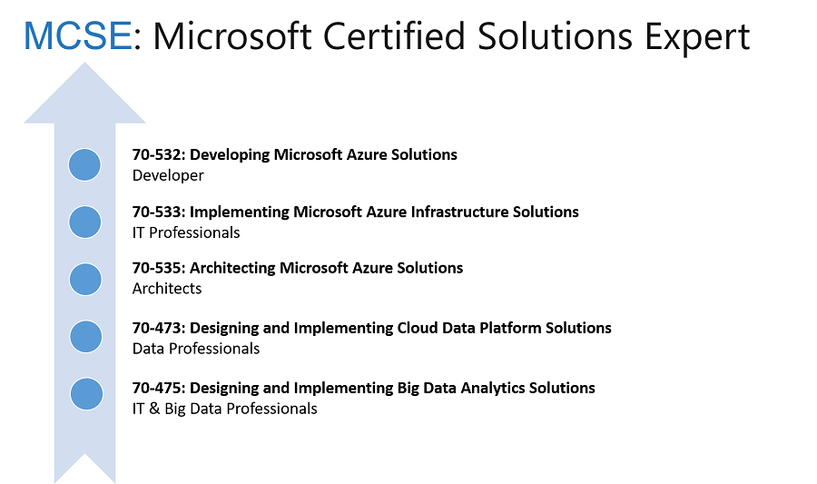 How to become a MCSA / MCSE in Microsoft Azure | CloudThat's