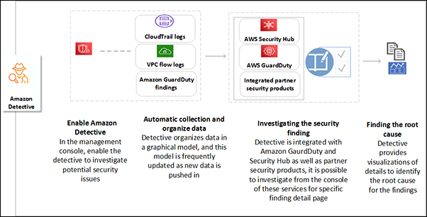 What is AWS DETECTIVE and How it Works?